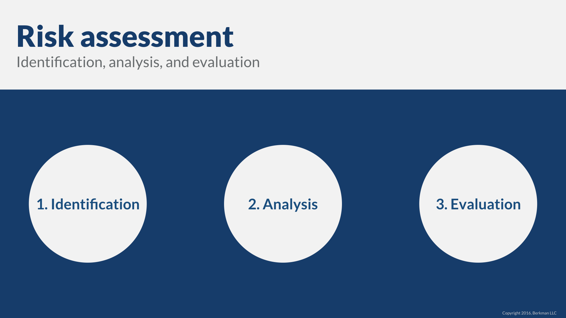 Risk Assessment Steps: Identification, Analysis, and Evaluation